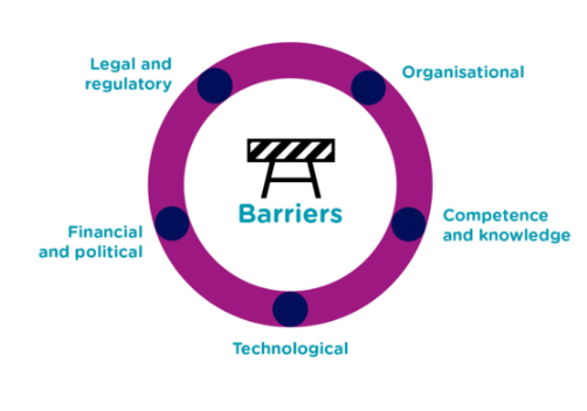 Infographic - circle Barriers: Organisational, Competence and Knowledge, Technological, Financial and political, Legal and regulatory